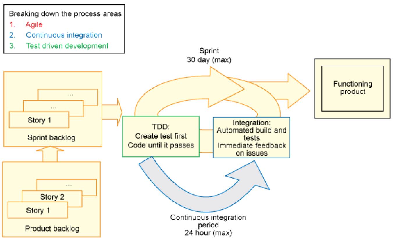 Phương pháp agile sử dụng tích hợp liên tục và phát triển theo hướng kiểm thử
