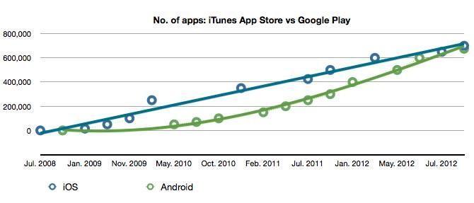Trong giai đoạn đầu, kho ứng dụng của Android và iOS cũng không khá hơn các nền tảng khác