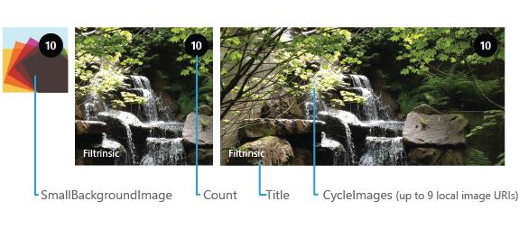 Các thành phần trong một Cycle Tile