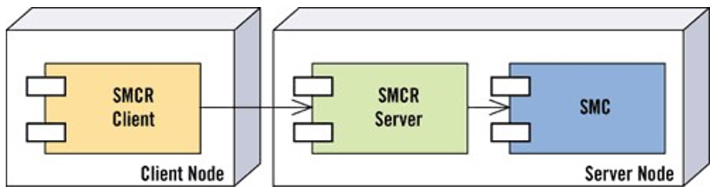 client server thread