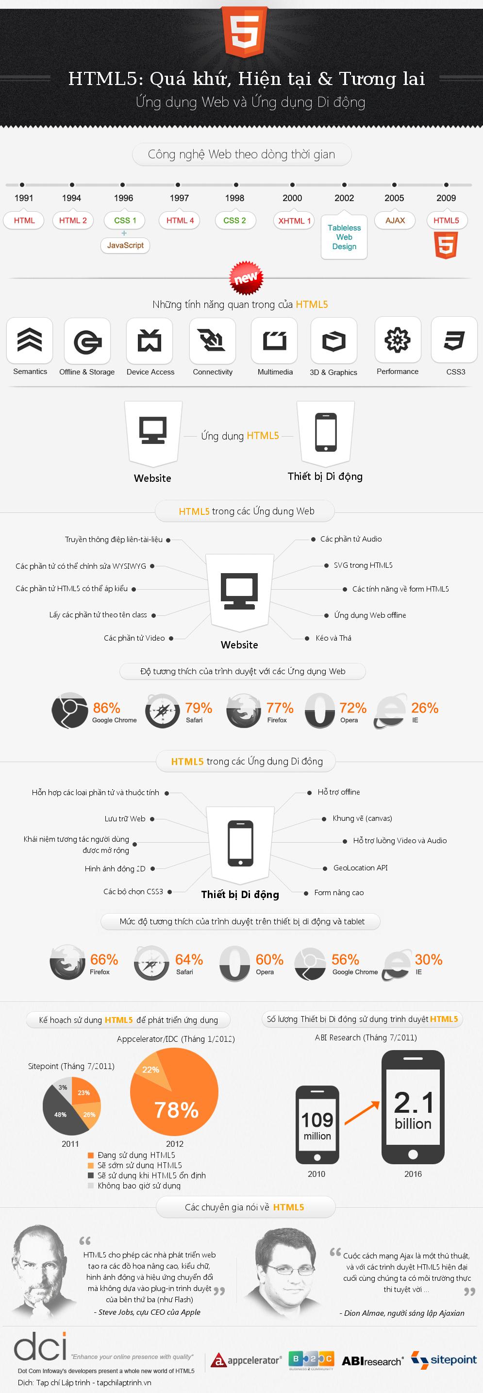 html5-infographics_vi