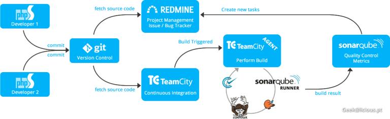 152-continuous-integration-flow-process-2