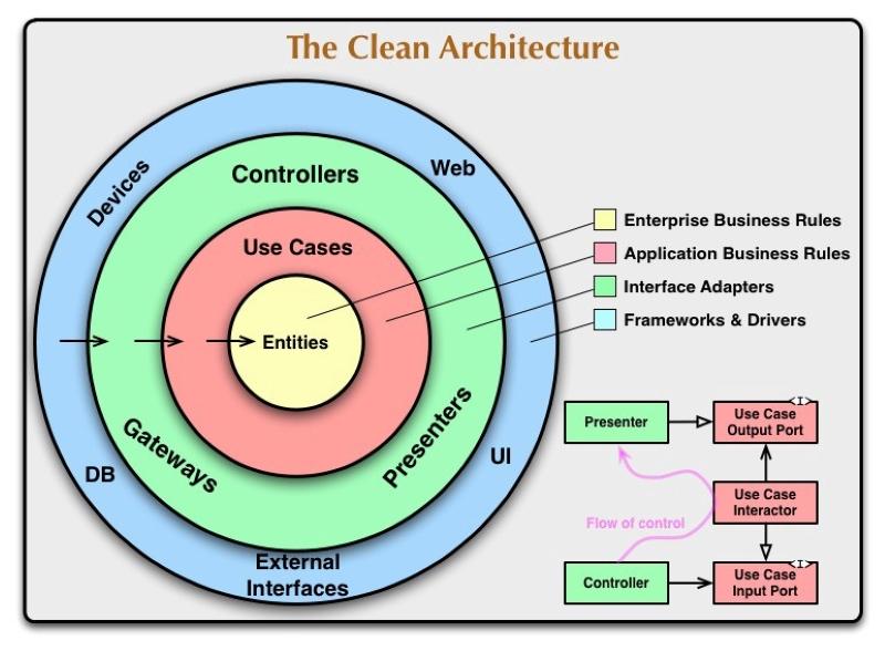 kiến trúc sạch